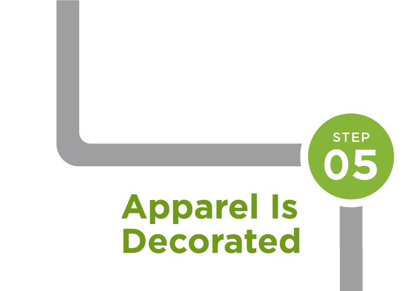 Step 5: Apparel is Decorated