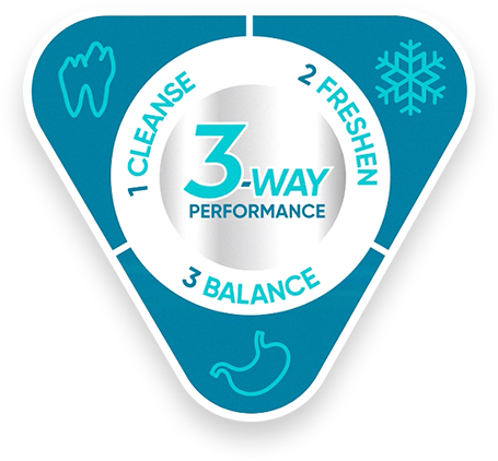 Triangle with text that says: 3-way performance. 1, cleanse. 2, freshen. 3, balance