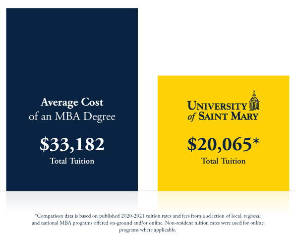 Average Cost of an M B A Degree: $33,182 Total Tuition University of Saint Mary: $20,065 Total Tuition Comparison data is based on published 2020-2021 tuition rates and fees from a selection of local, regional and national M B A programs offered on-ground and/or online. Non-resident tuition rates were used for online programs where applicable.