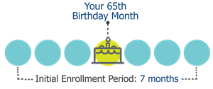 Your Initial Enrollment Period starts 3 months prior to your 65th birthday, through 3 months after your birthday month concludes.