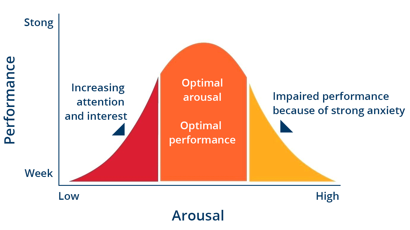 bell curve chart