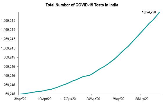 CEIC Data COVID-19 monitor