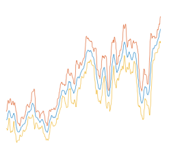 Graph of time-series data plotting 3 lines of data