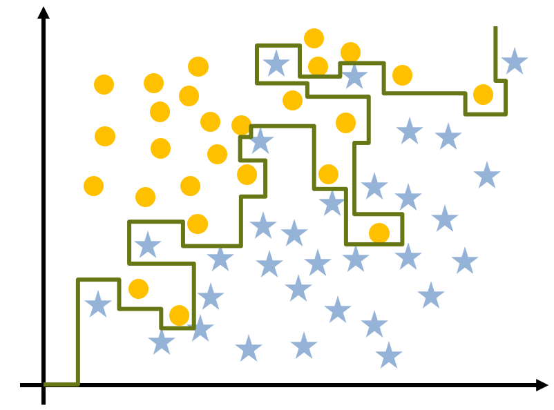Image of a complex model that will overfit data