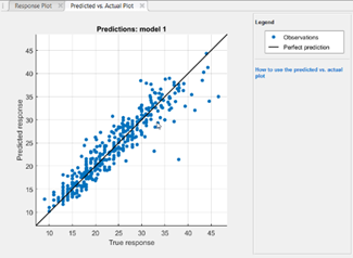 Predicted vs. actual plot helps you visualize the accuracy of a regression model.