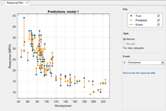 See the distance between predictions and observations using a response plot.