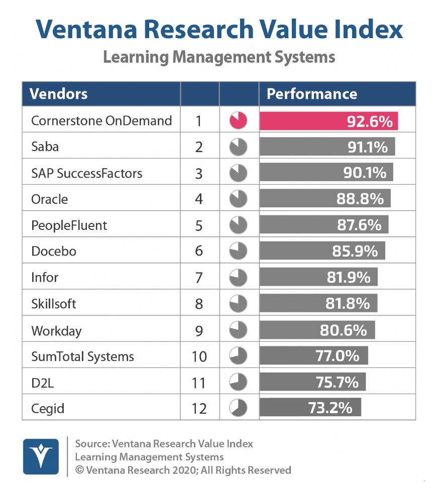 Ventana Research Index
