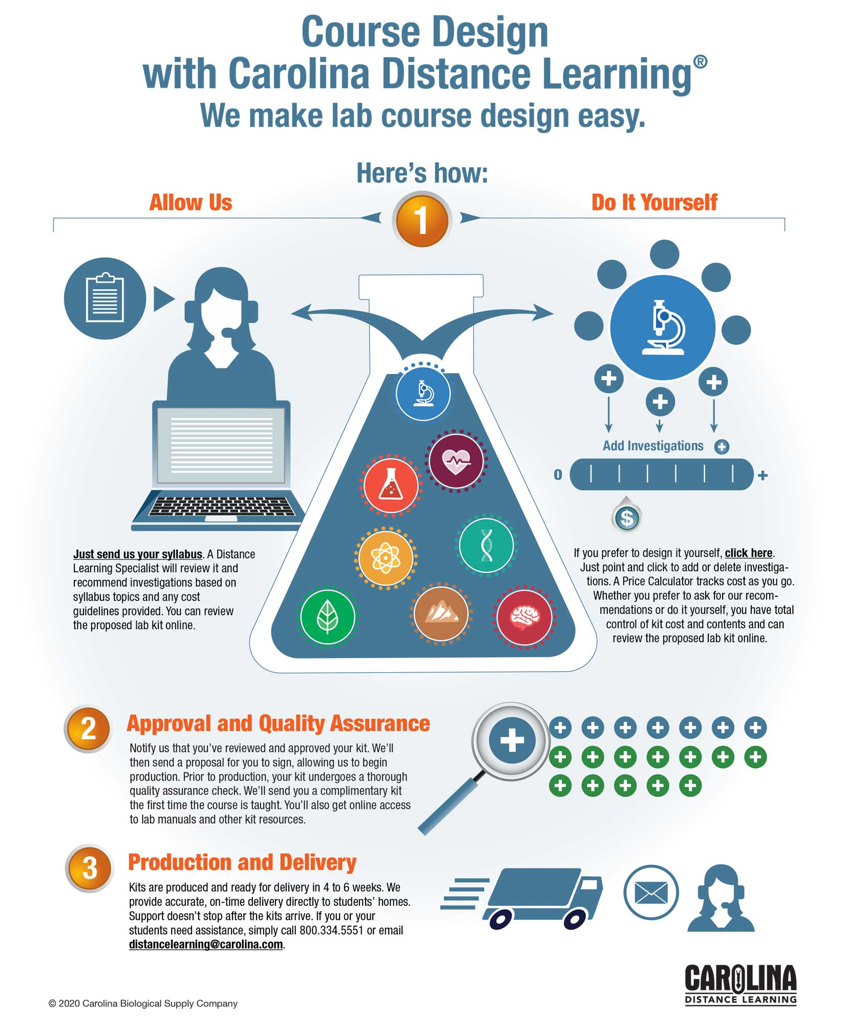 The Carolina Distance Learning Course Design Cycle