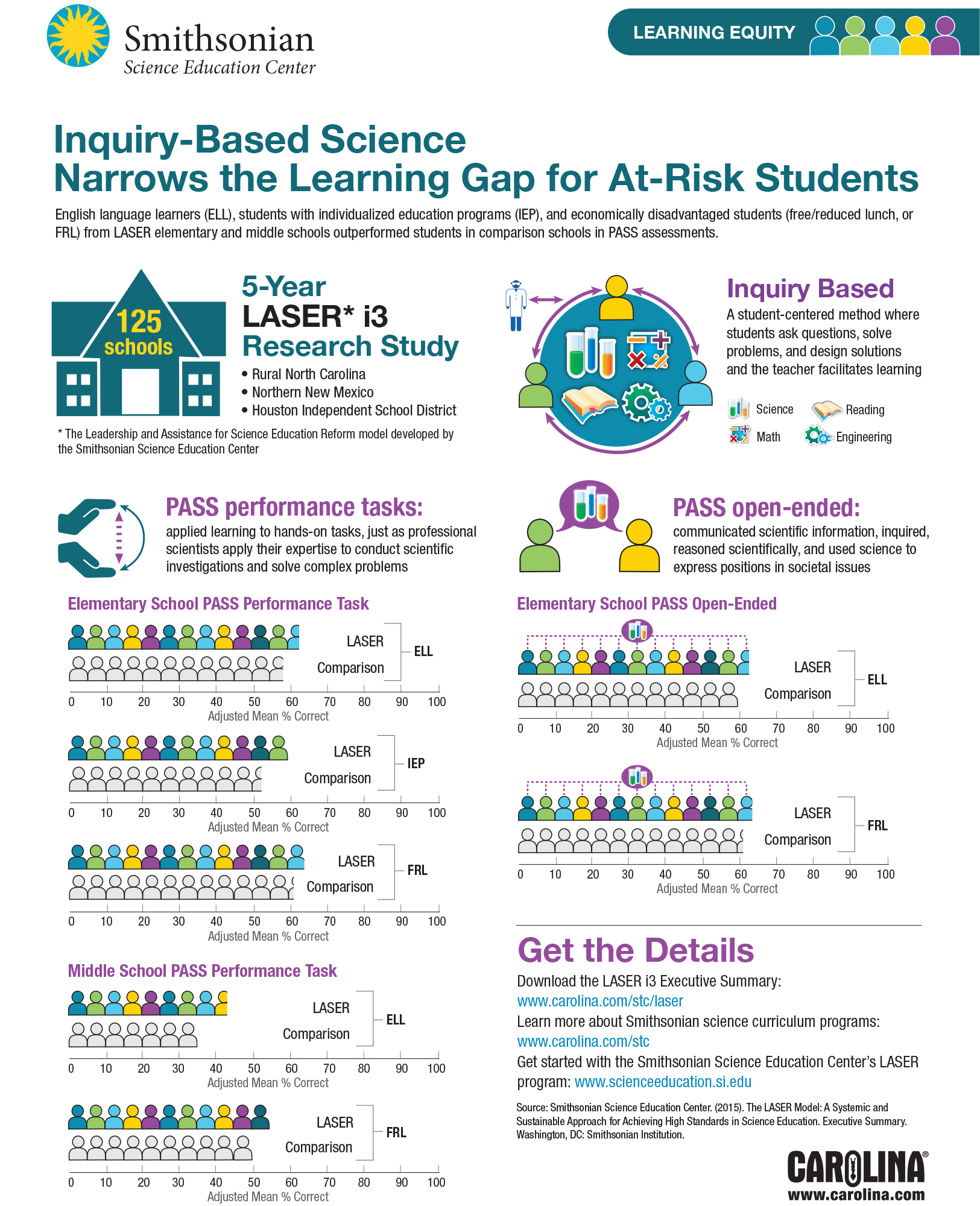 Inquiry-Based Narrows the Learning Gap for At-Risk Students