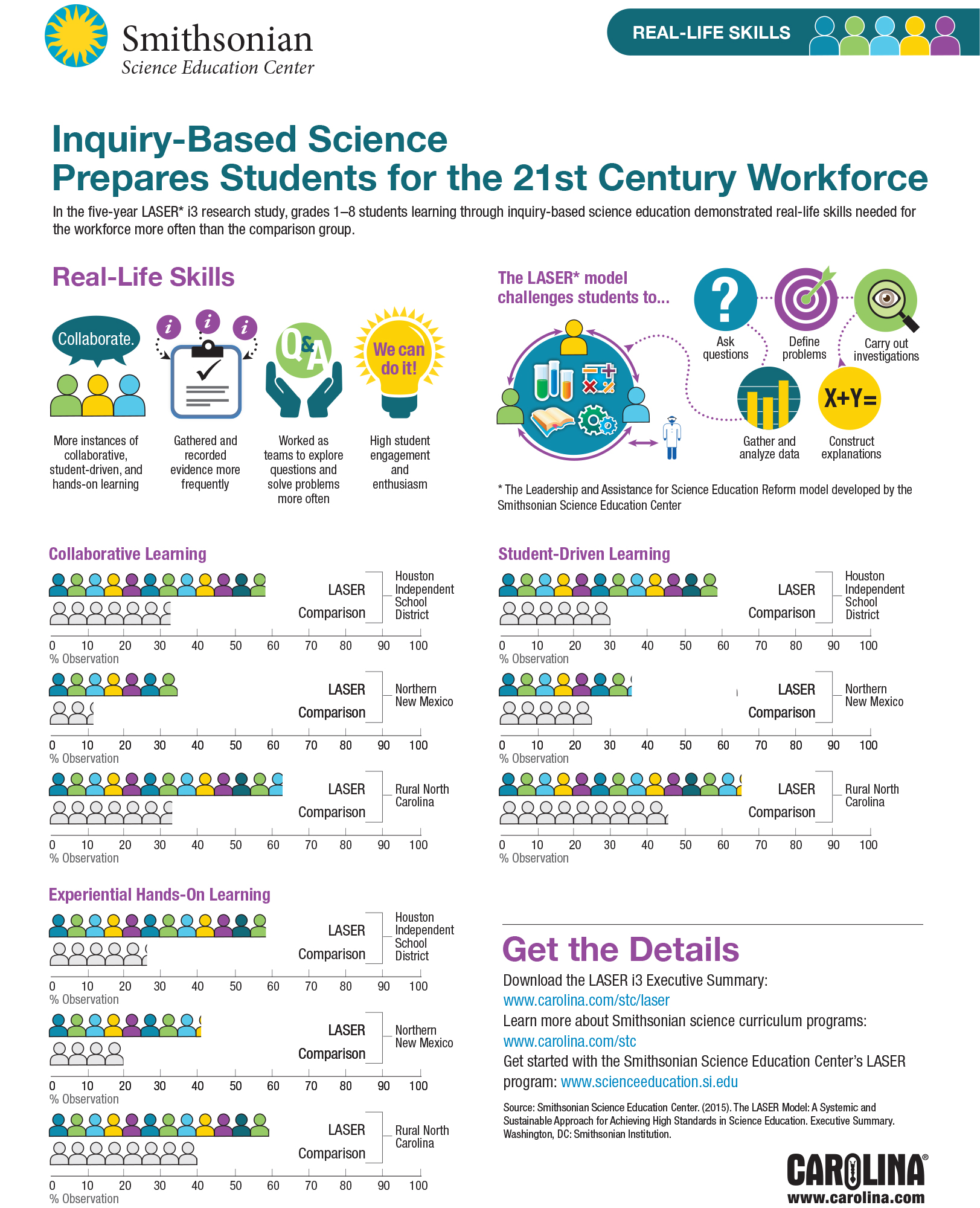 Inquiry-Based Science Prepares Students for the 21st Century Workforce