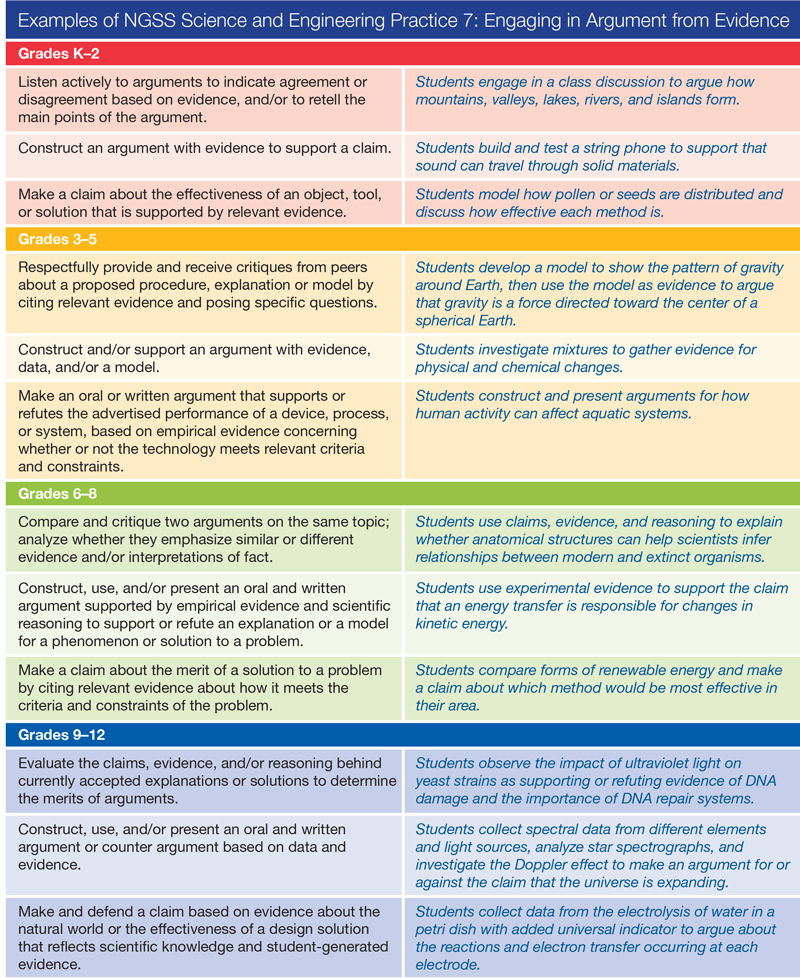 Examples of NGSS Science and Engineering Practice 7: Engaging in Argument from Evidence