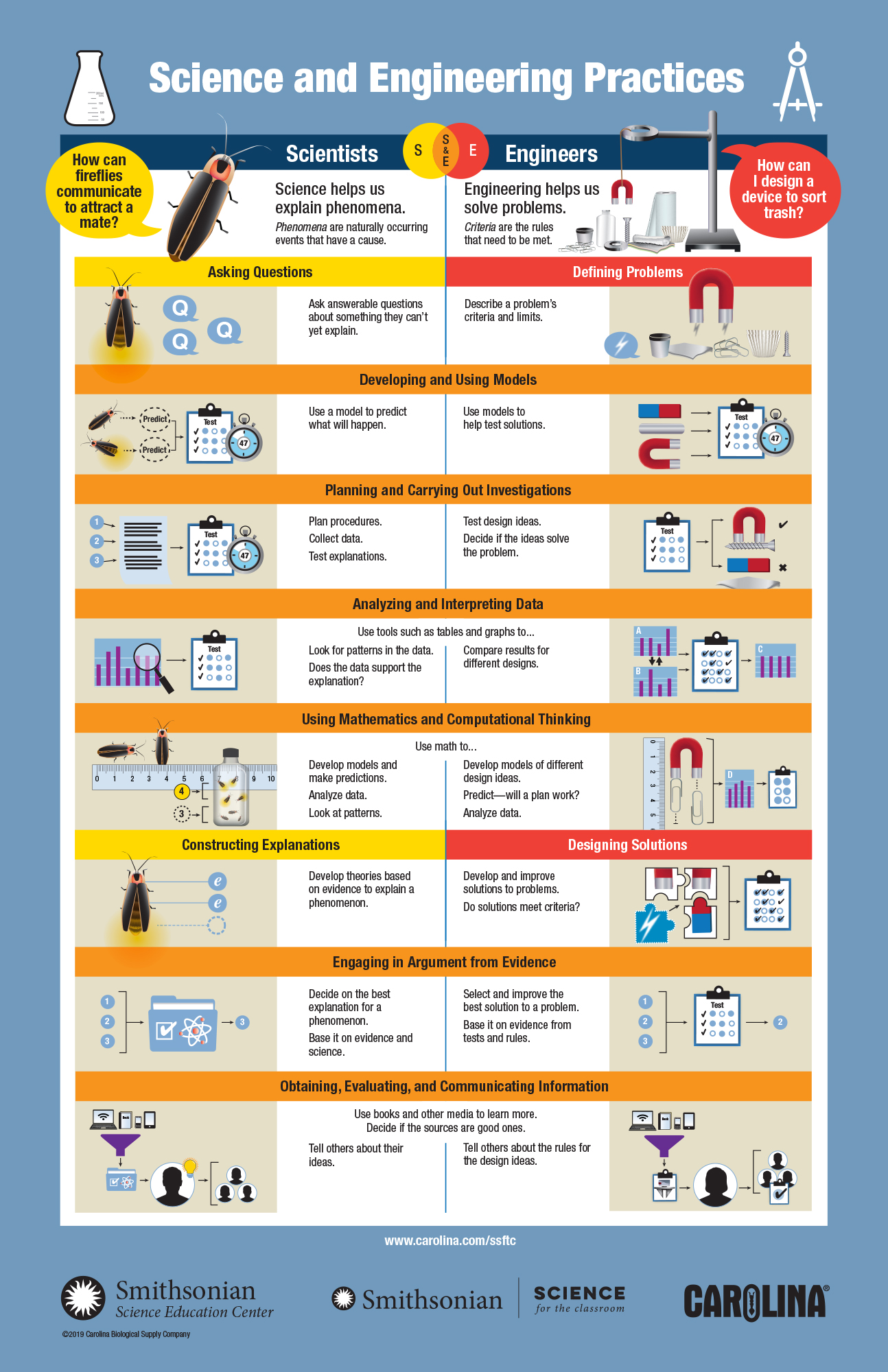 Science and Engineering Practices Infographic