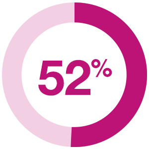 52% of study participants report that budget constraints are their biggest barrier to content marketing, followed by staffing/resource constraints (48%) and technical skills (37%).