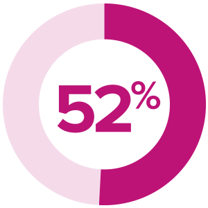 52% of respondents report budget constraints as the biggest barrier to content marketing.