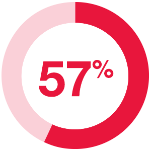 57% of revenue-growth companies report their content is most effective in the middle and late stage of the buyer's journey.
