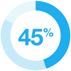 45% believe interactive content is more effective in the middle stage (consideration) of the buyer's journey than passive content.