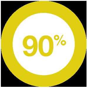 90% believe interactive content is effective at educating buyers, vs. 65% who believe passive content is effective.
