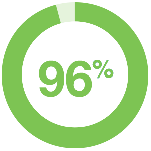 96% of study participants believe that content interactivity impacts buyers' decisions as they go through their journey.