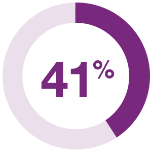 41% does not create enough opportunities for interaction, engagement, and attention.