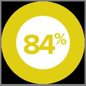84% EDUCATING BUYER