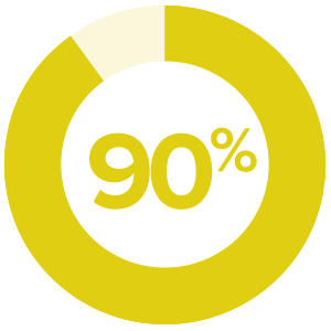 90% EDUCATING BUYER