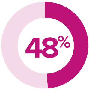 48% of respondents report staffing/resource constraints as the biggest barrier to content marketing.