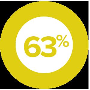 63% EDUCATING BUYER