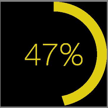 Nurtured leads make 47% larger purchases than non nurtured leads.