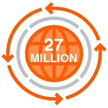 27 million pieces of content are shared everyday.