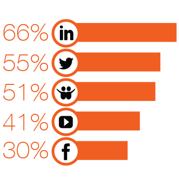66% of B2B marketers rank LinkedIn as the most effective social media platform for their business. Other effective platforms were Twitter (55%), YouTube (51%), SlideShare (41%) and Facebook (30%).