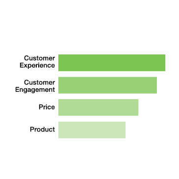 By 2020 customer experience and engagement will overtake price and product as the key brand differentiator.