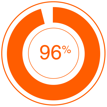 96%</strong> believe that interactivity impacts buyers&rsquo;&nbsp;decisions as they go through their journey.