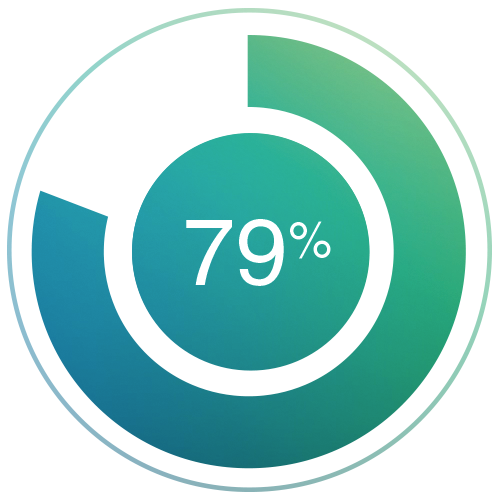 79% Agree that interactive content enhances retention of brand messaging