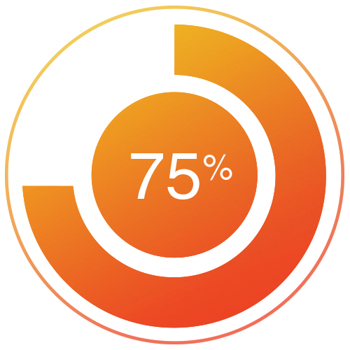75% Plan to increase their use of interactive content in 2016