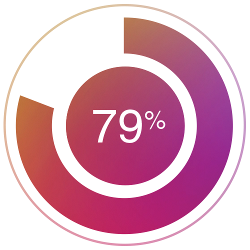 79% Agree that interactive content results in repeat visitors and multiple exposure