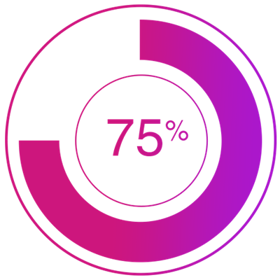 "75% of marketers agree that non-gated interactive content can provide a ""sample"" of the brand, resulting in a higher degree of lead nurturing."