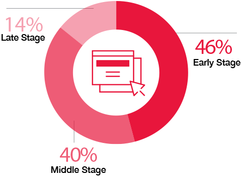 64% of people cite shared values as the main reason they have a relationship with a brand.
