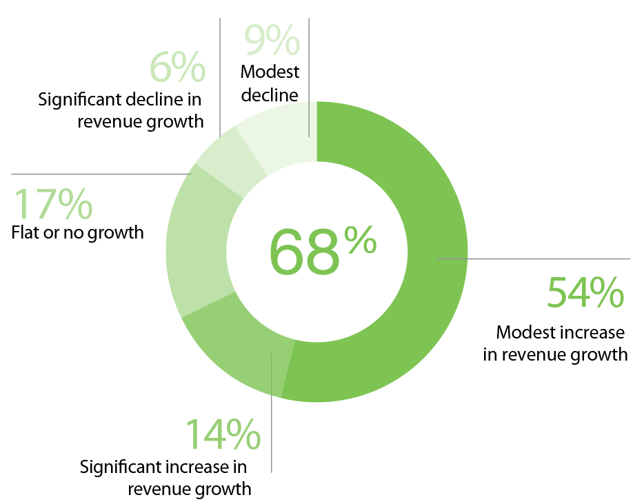 68% of companies in this study experienced a modest or significant increase in revenue growth last fiscal year.