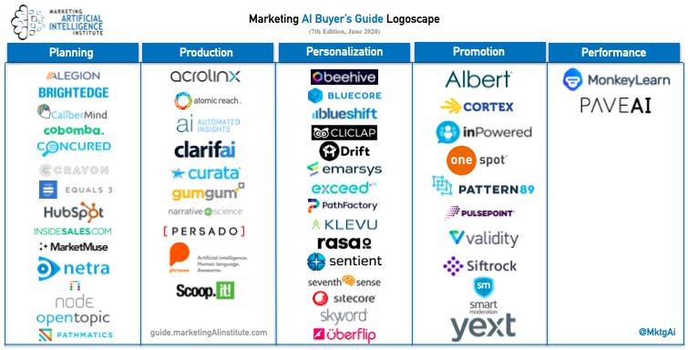 Marketing AI Logoscape