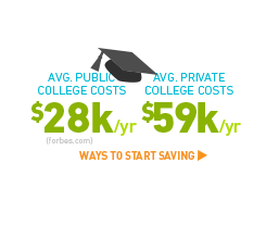 Avg. public college costs $28k/yr & avg. private college costs 59k/yr (forbes.com). Ways to start saving >