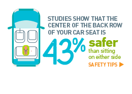 Studies show that the center of the back row of your car seat is 43% safer than sitting on either side. Safety tips >