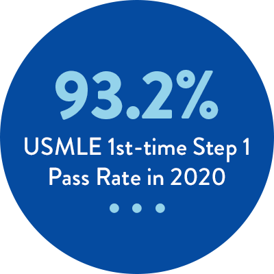 93.2% USMLE 1st-time Step Pass Rate