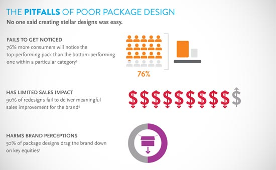 Package Design Infographic