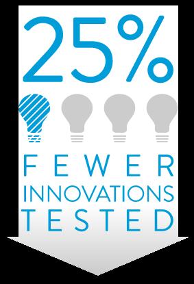 25% fewer