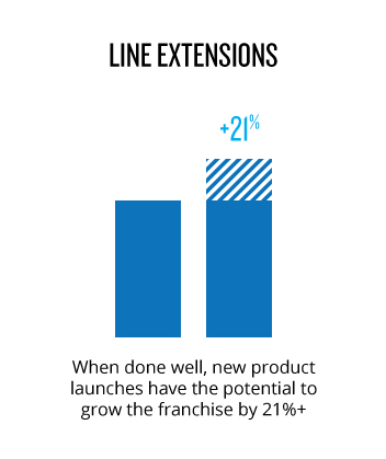 Line Extensions