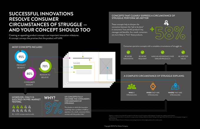 Successful Innovations Resolve Consumer Circumstances of Struggle – And Your Concept Should Too