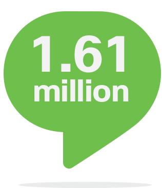 1.61 million