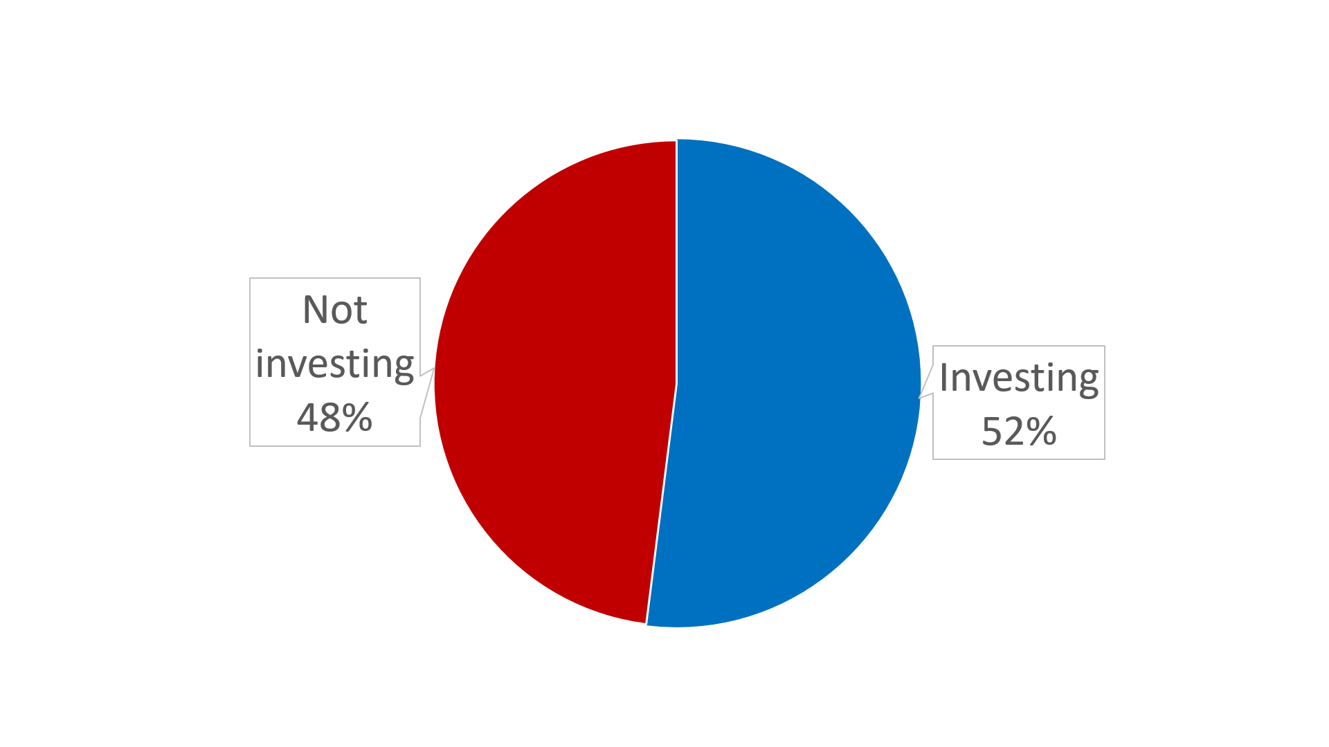 pie chart showing 48% not investing and 52% investing