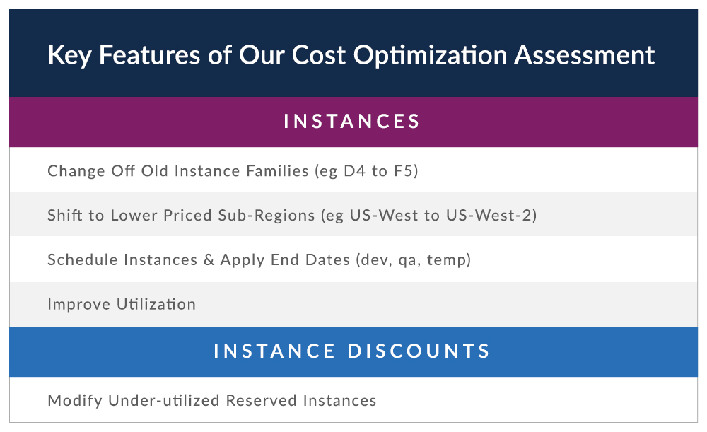 Key Features of OneNeck's Azure Cost Assessment