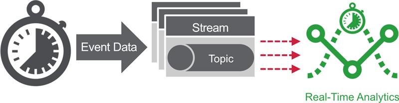 Why Mapr Streams?